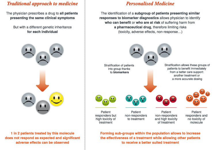 Graphique Personalised Medicine